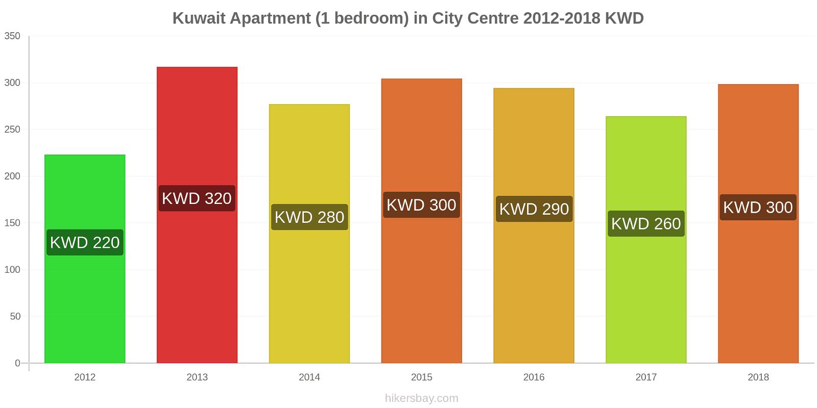 Kuwait price changes Apartment (1 bedroom) in City Centre hikersbay.com