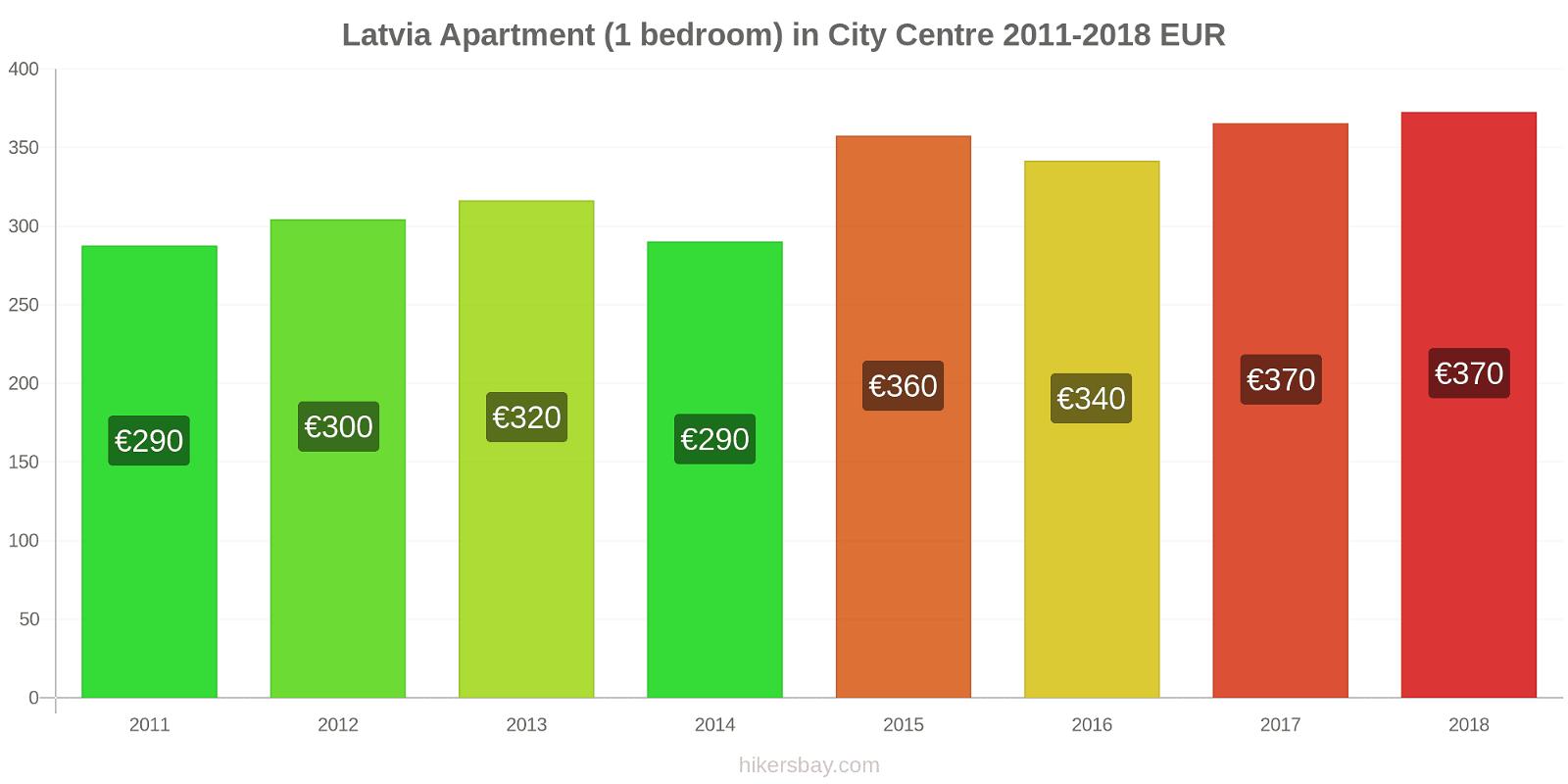 Latvia price changes Apartment (1 bedroom) in City Centre hikersbay.com