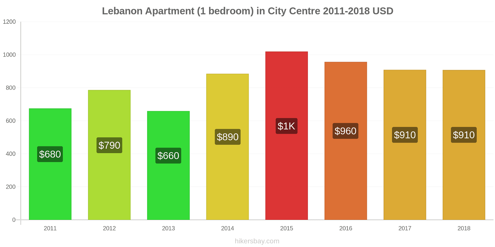Lebanon price changes Apartment (1 bedroom) in City Centre hikersbay.com