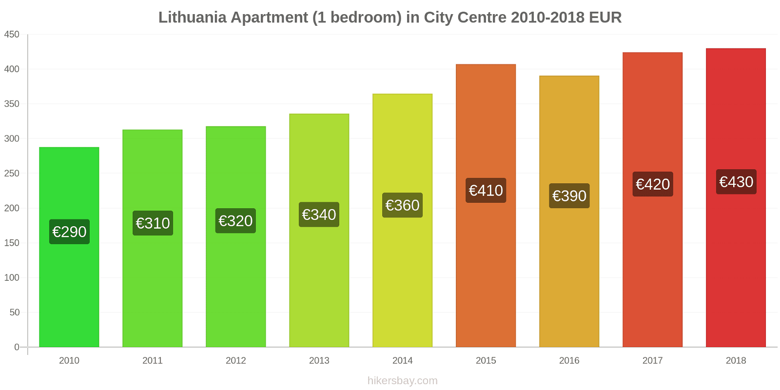 Lithuania price changes Apartment (1 bedroom) in City Centre hikersbay.com