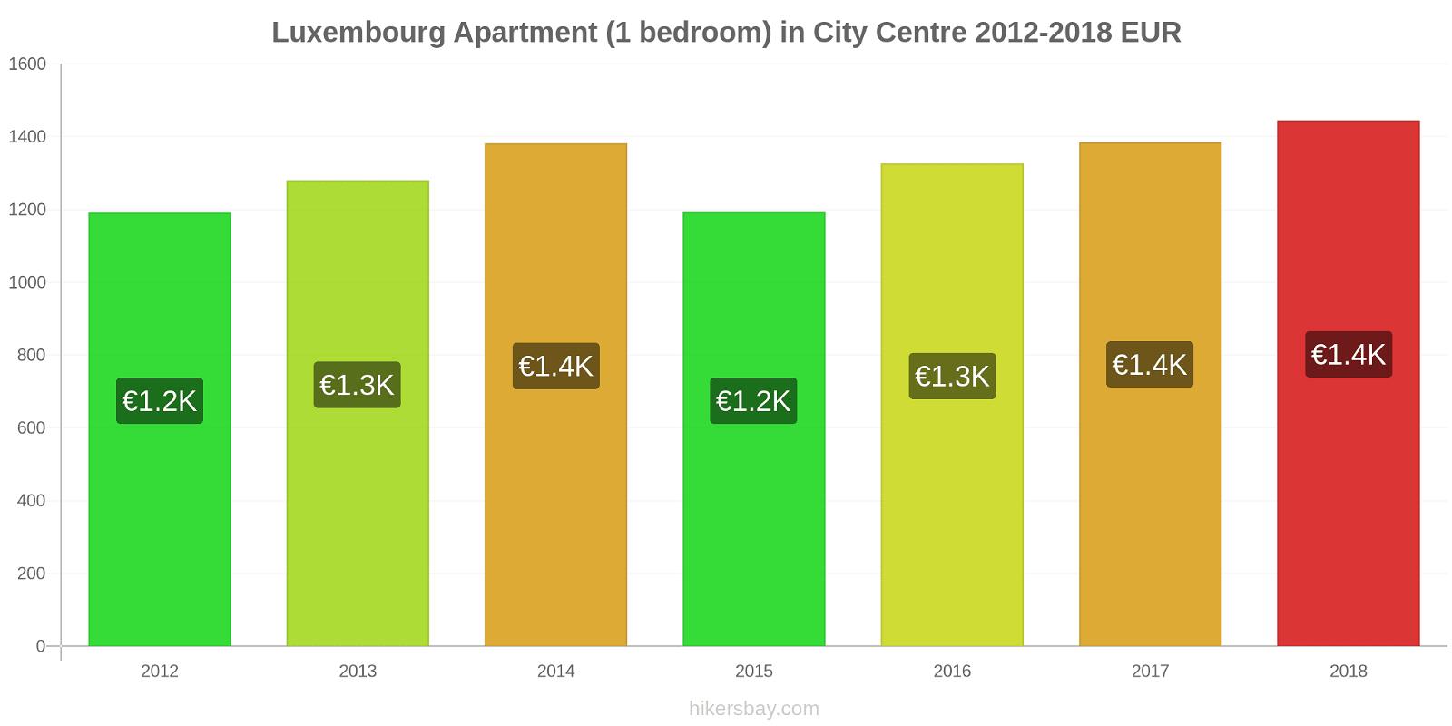 Luxembourg price changes Apartment (1 bedroom) in City Centre hikersbay.com