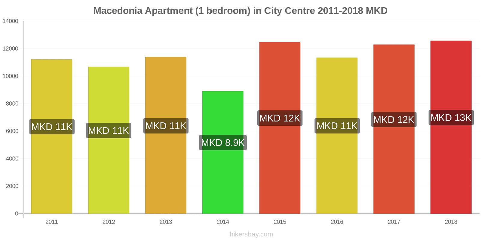 Macedonia price changes Apartment (1 bedroom) in City Centre hikersbay.com
