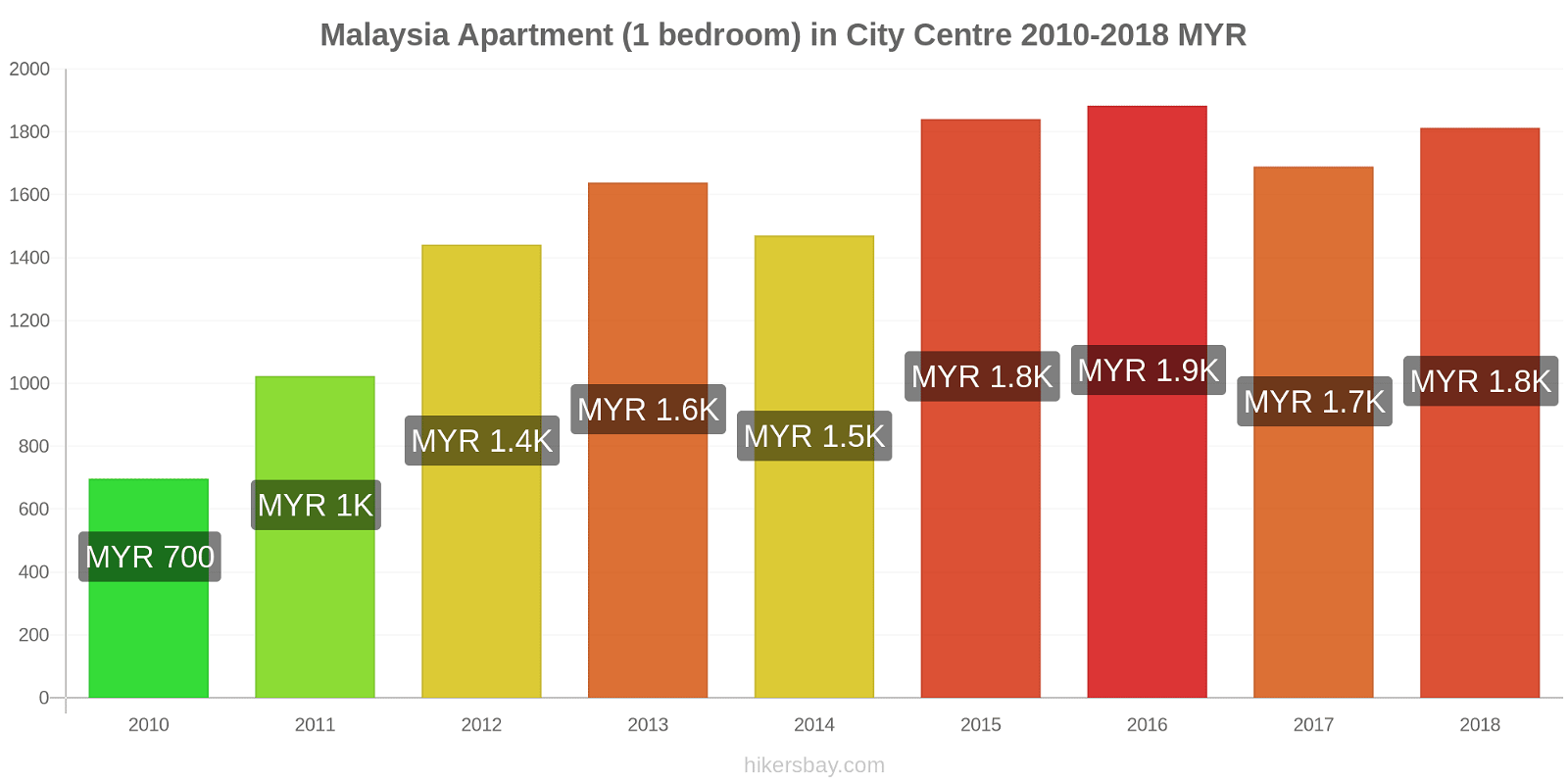 Malaysia price changes Apartment (1 bedroom) in City Centre hikersbay.com