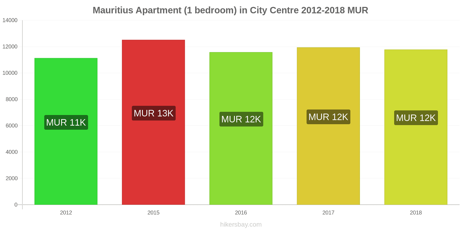 Mauritius price changes Apartment (1 bedroom) in City Centre hikersbay.com