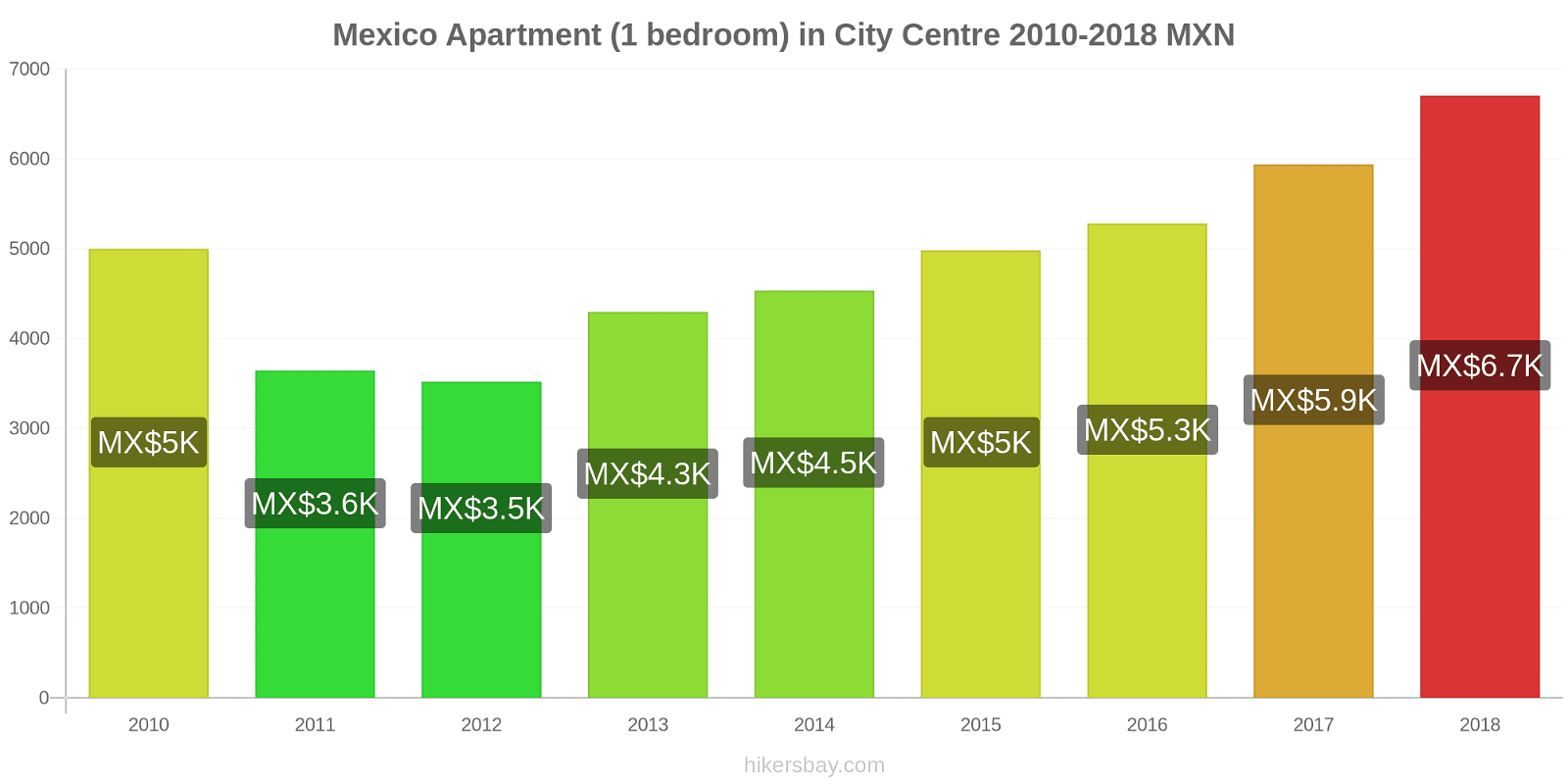 Mexico price changes Apartment (1 bedroom) in City Centre hikersbay.com