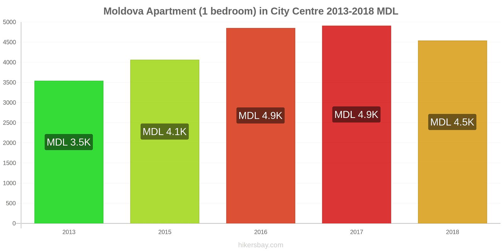 Moldova price changes Apartment (1 bedroom) in City Centre hikersbay.com