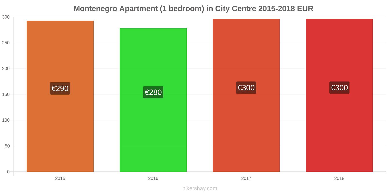 Montenegro price changes Apartment (1 bedroom) in City Centre hikersbay.com