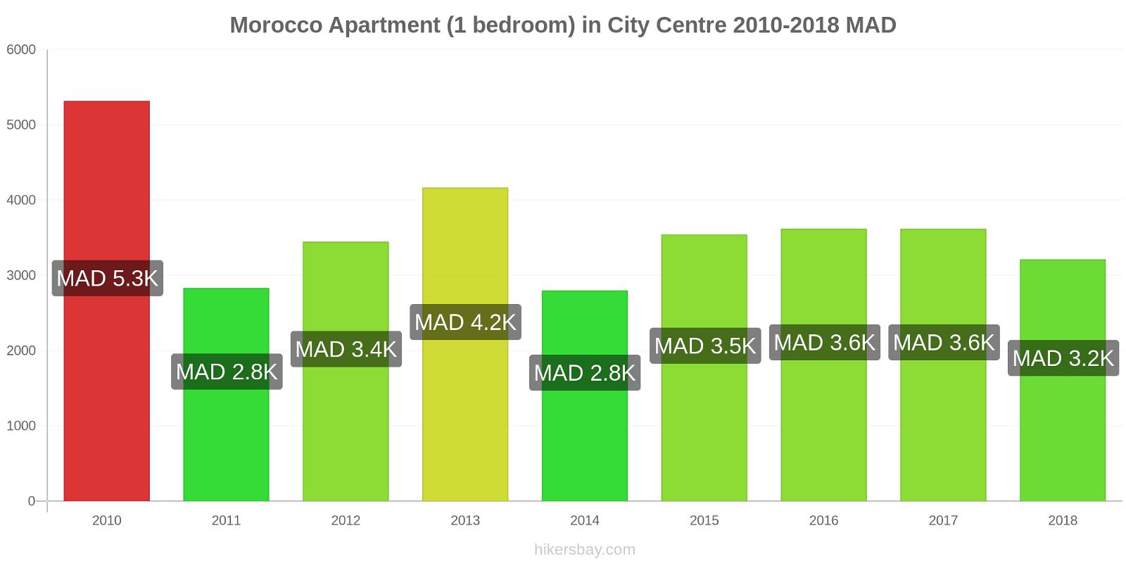 Morocco price changes Apartment (1 bedroom) in City Centre hikersbay.com