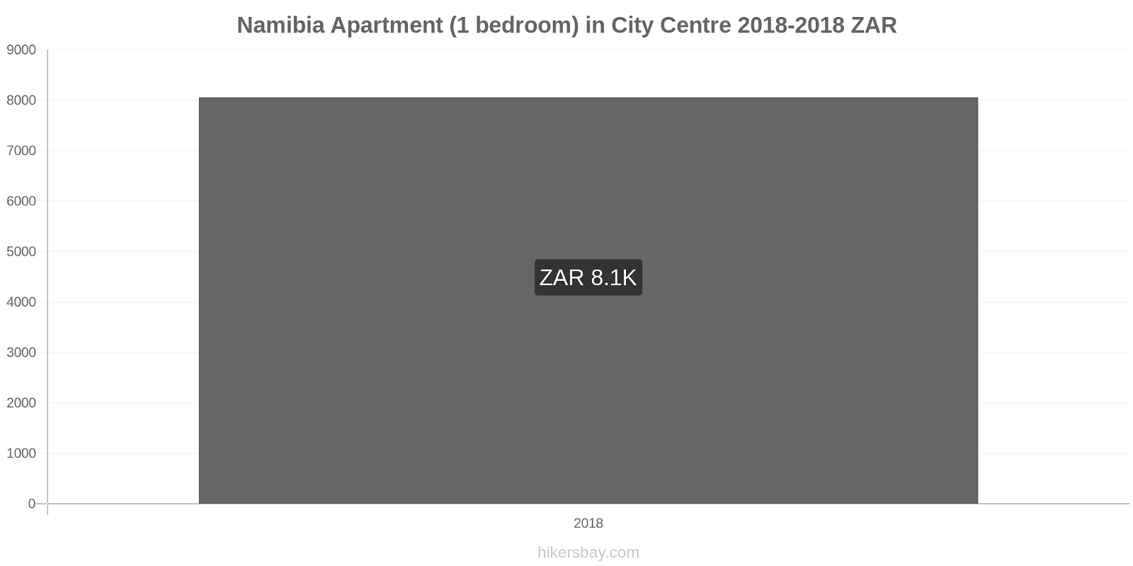 Namibia price changes Apartment (1 bedroom) in City Centre hikersbay.com