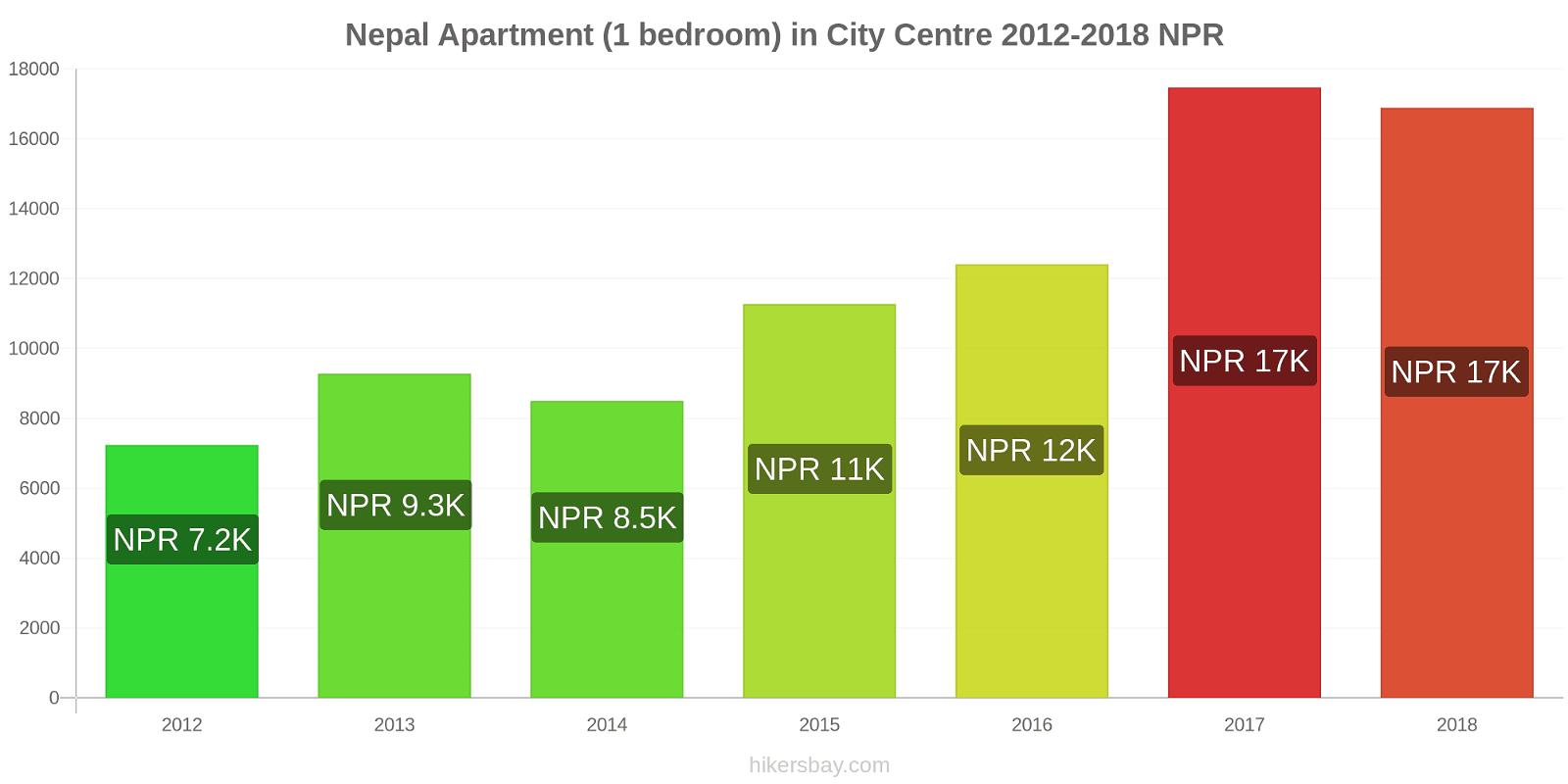Nepal price changes Apartment (1 bedroom) in City Centre hikersbay.com