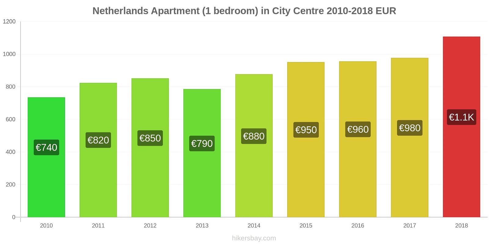 Netherlands price changes Apartment (1 bedroom) in City Centre hikersbay.com