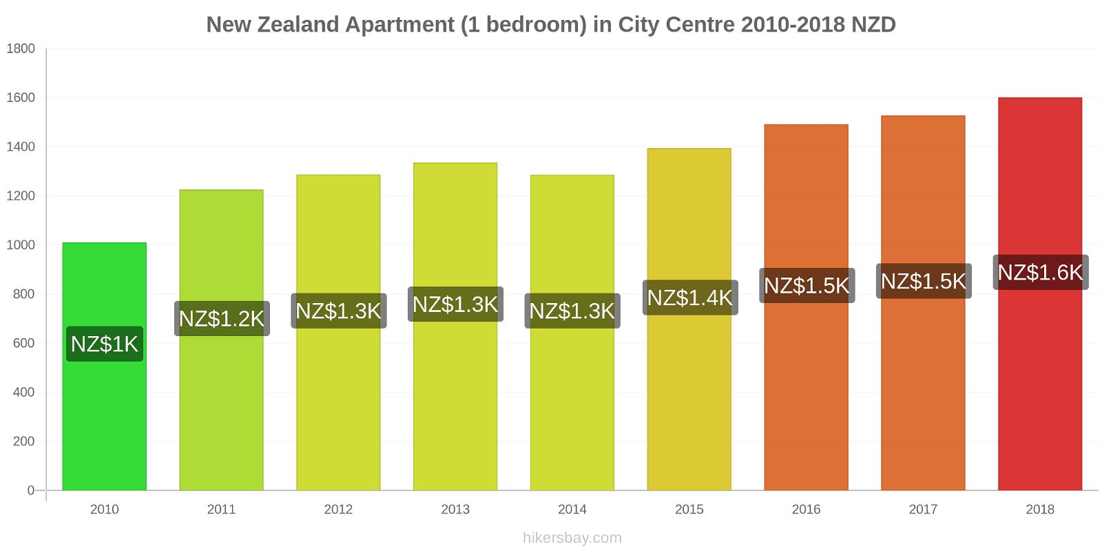 New Zealand price changes Apartment (1 bedroom) in City Centre hikersbay.com