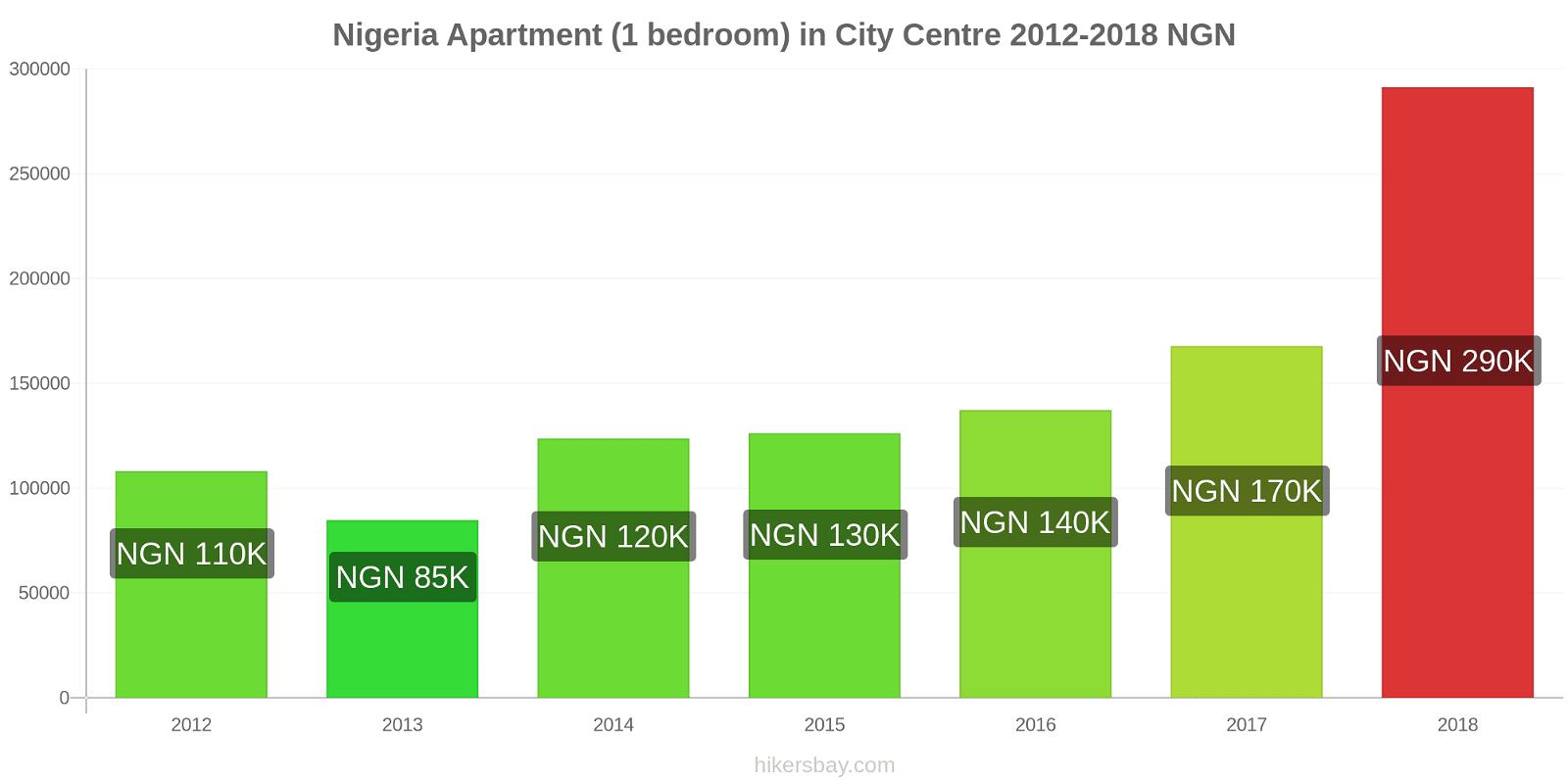Nigeria price changes Apartment (1 bedroom) in City Centre hikersbay.com