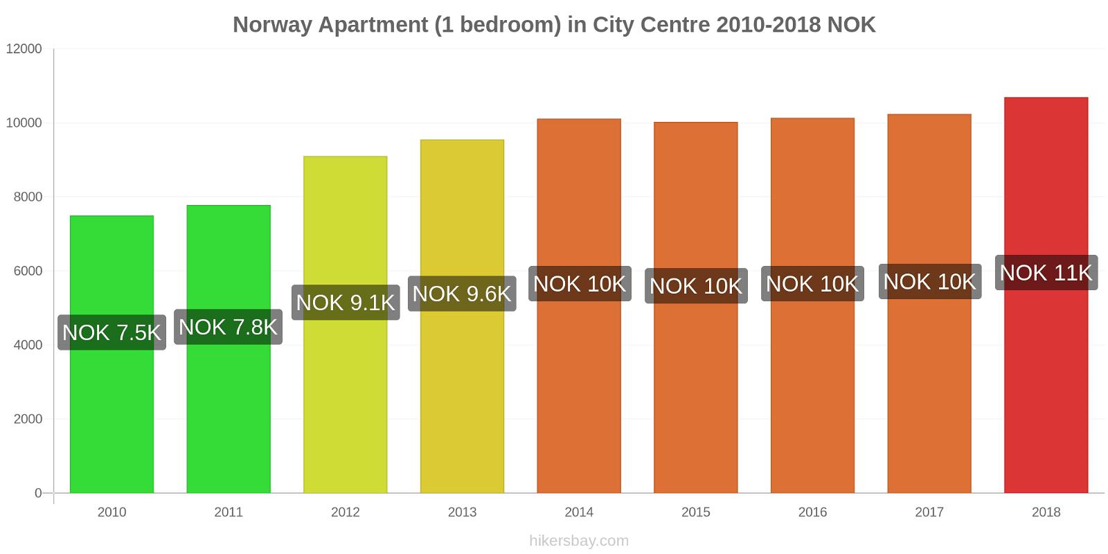 Norway price changes Apartment (1 bedroom) in City Centre hikersbay.com