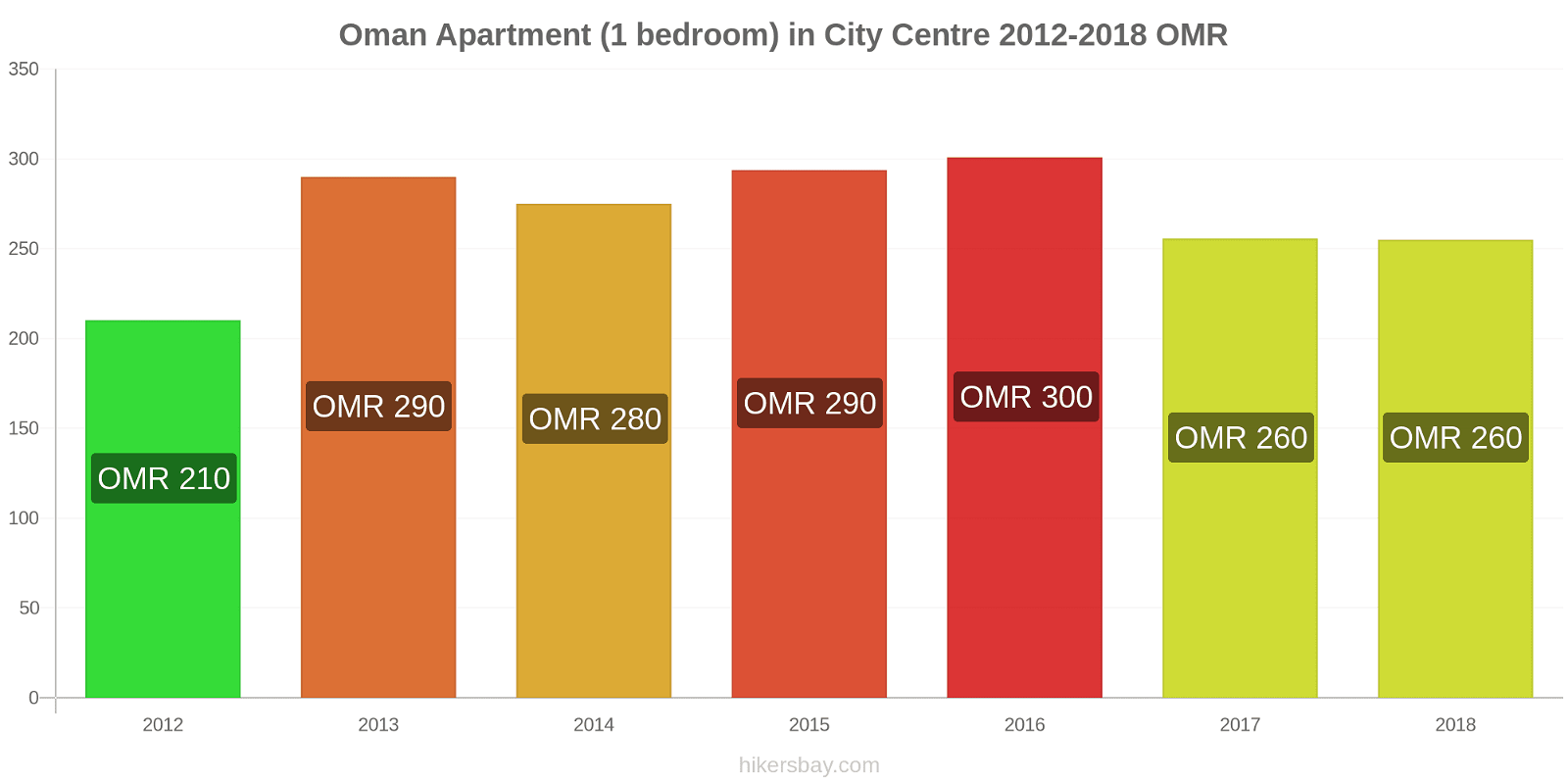 Oman price changes Apartment (1 bedroom) in City Centre hikersbay.com