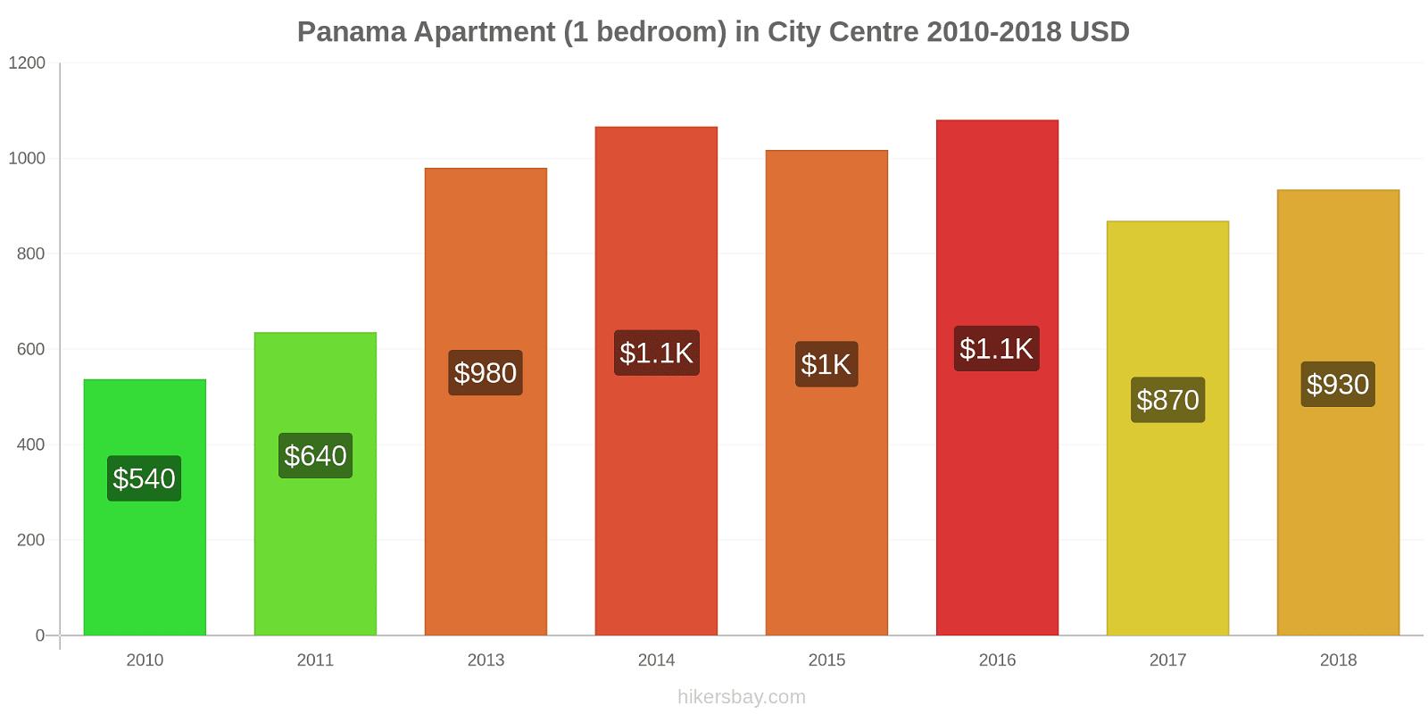 Panama price changes Apartment (1 bedroom) in City Centre hikersbay.com