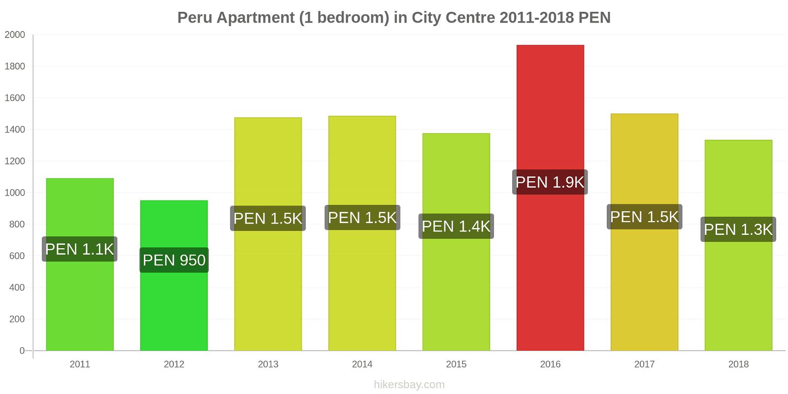 Peru price changes Apartment (1 bedroom) in City Centre hikersbay.com