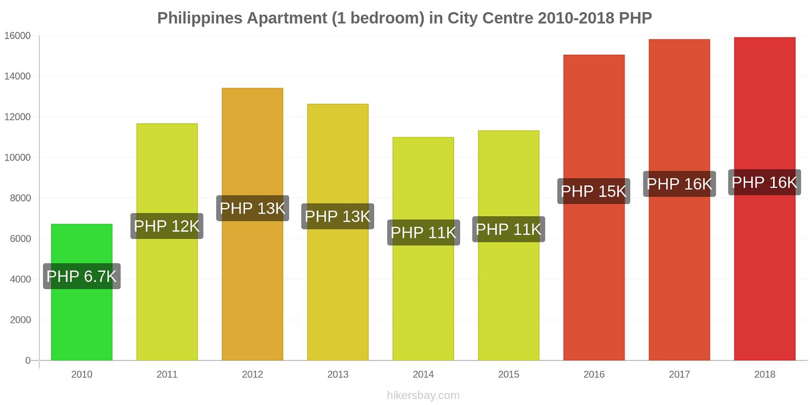 Philippines price changes Apartment (1 bedroom) in City Centre hikersbay.com