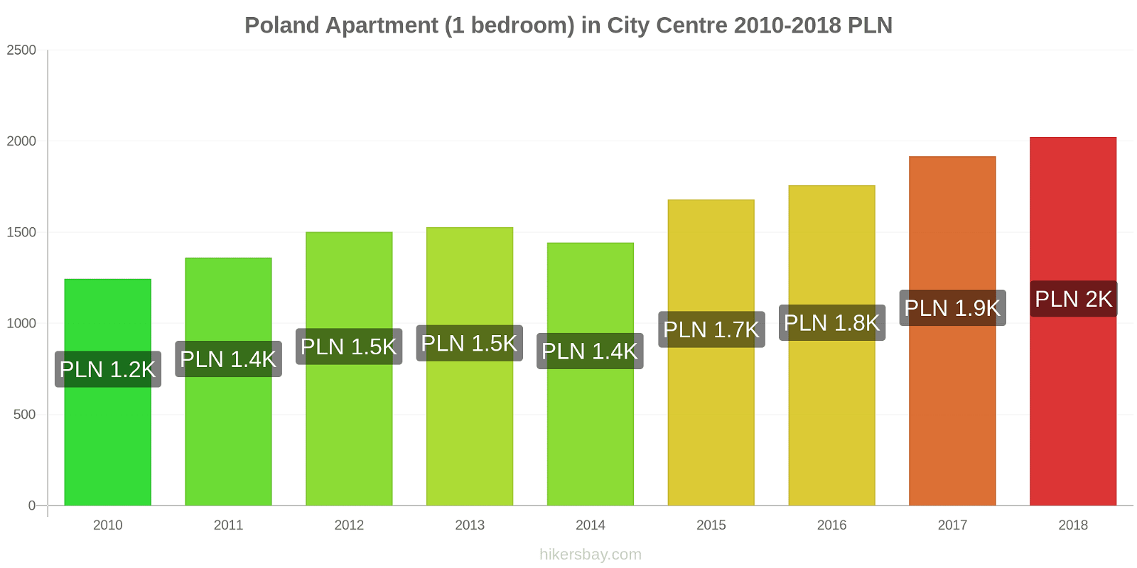 Poland price changes Apartment (1 bedroom) in City Centre hikersbay.com