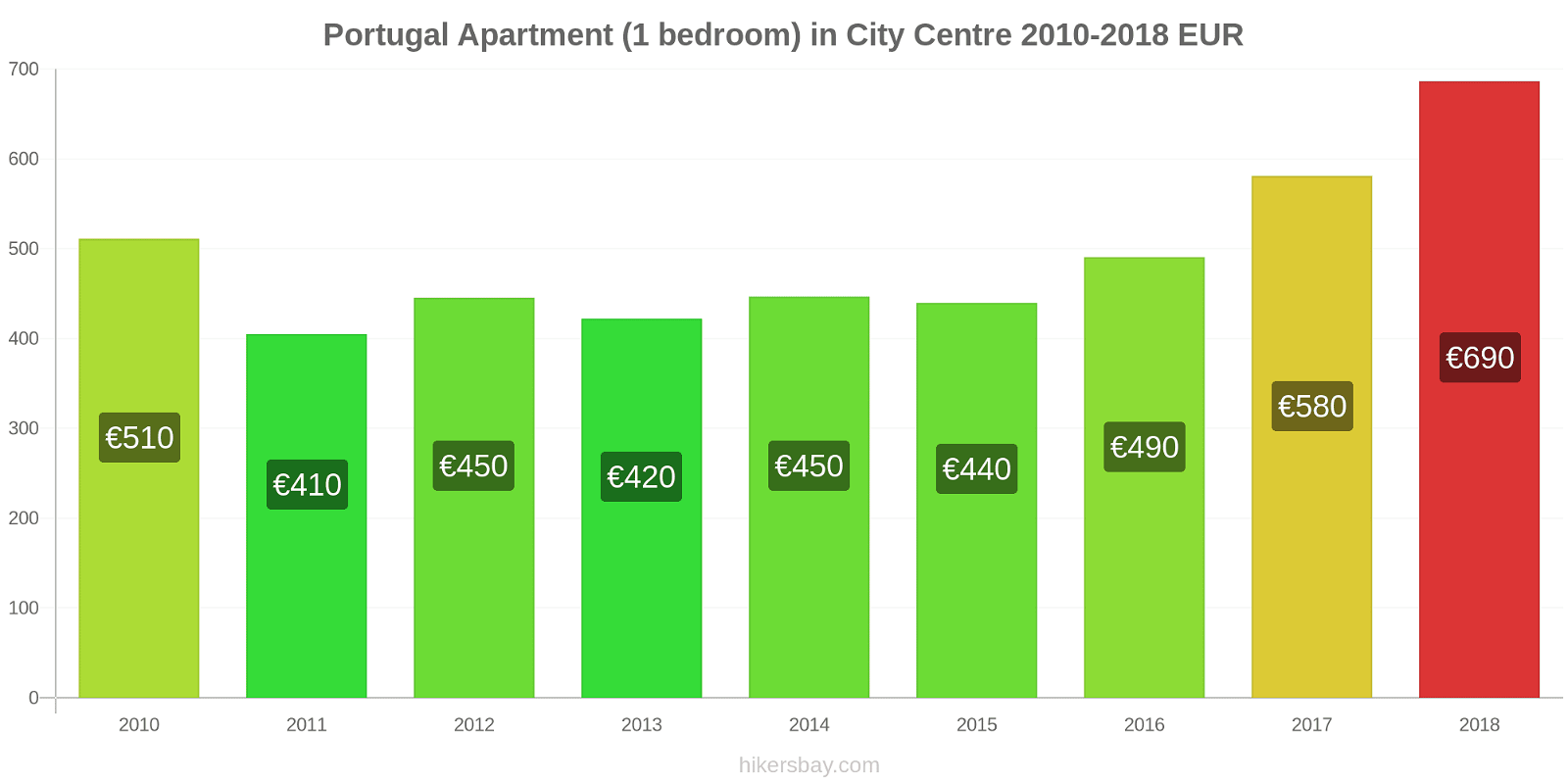 Portugal price changes Apartment (1 bedroom) in City Centre hikersbay.com