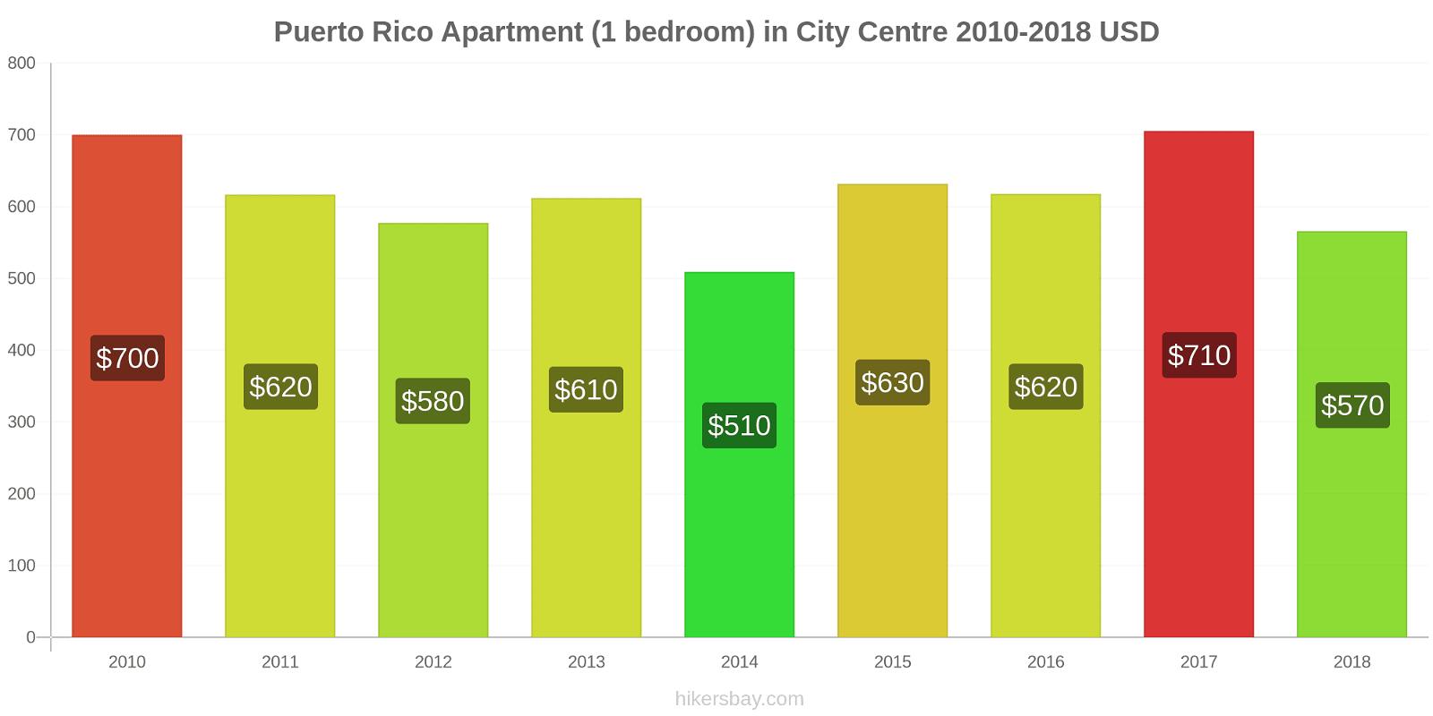 Puerto Rico price changes Apartment (1 bedroom) in City Centre hikersbay.com