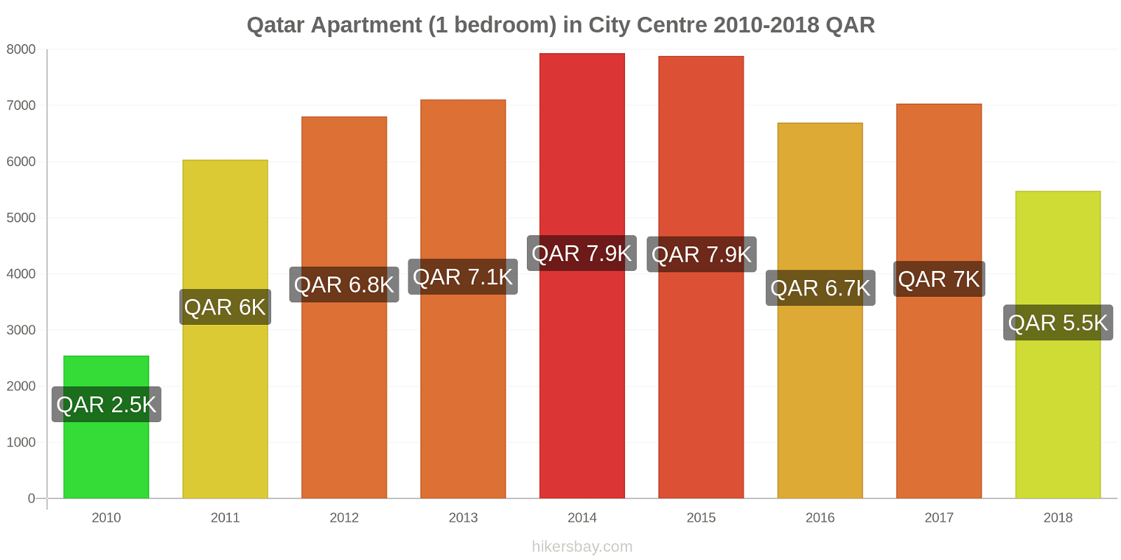 Qatar price changes Apartment (1 bedroom) in City Centre hikersbay.com