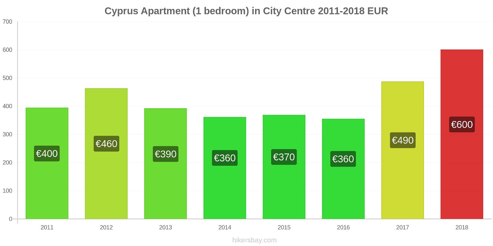 Cyprus price changes Apartment (1 bedroom) in City Centre hikersbay.com