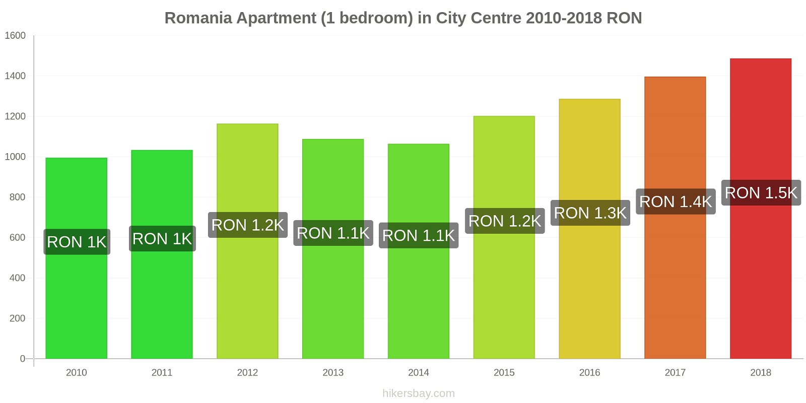Romania price changes Apartment (1 bedroom) in City Centre hikersbay.com