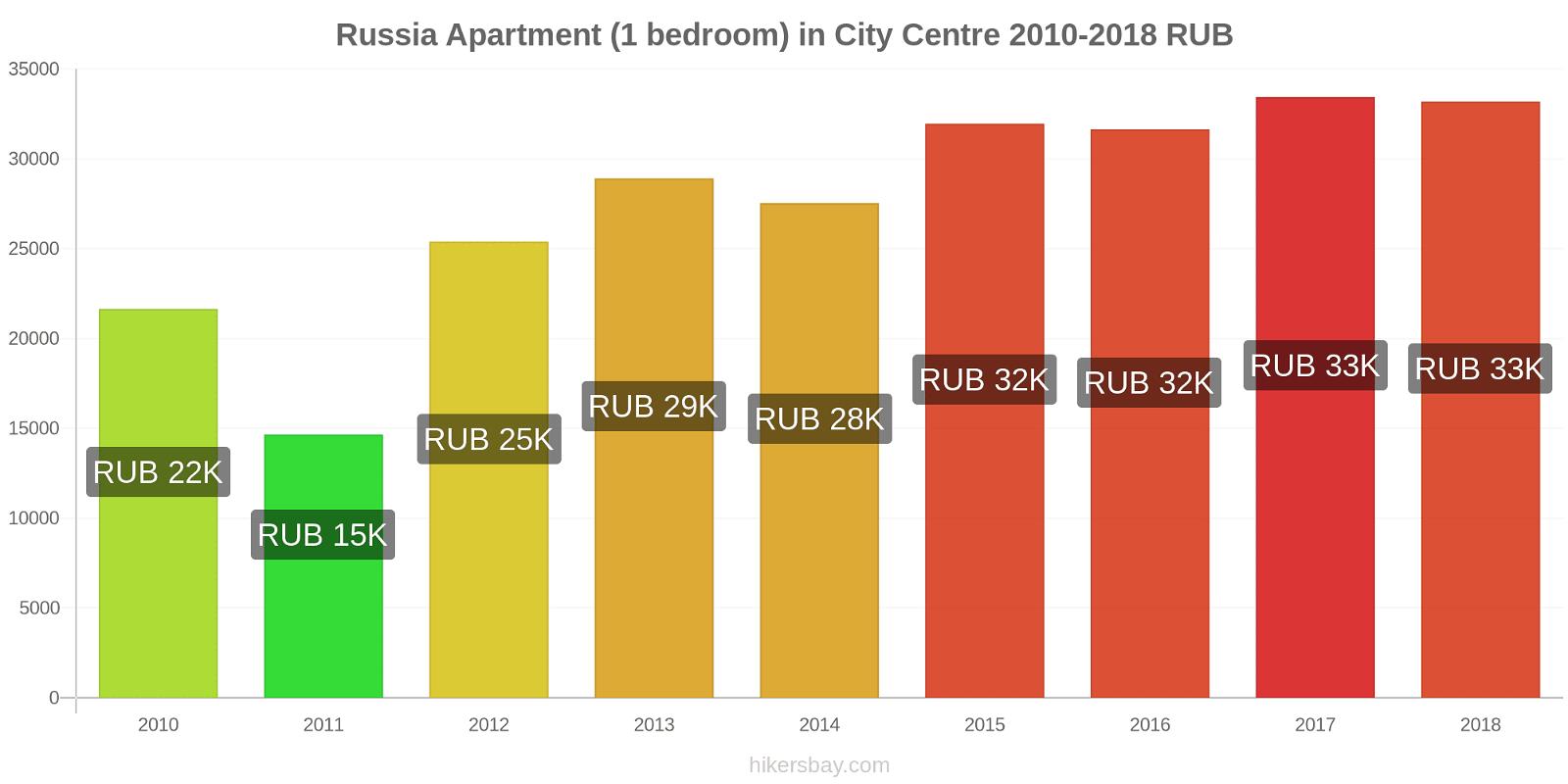 Russia price changes Apartment (1 bedroom) in City Centre hikersbay.com