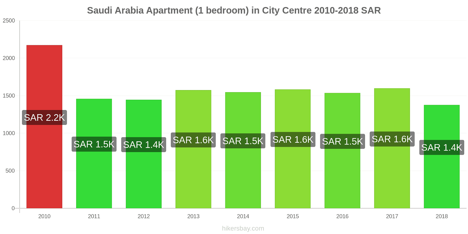 Saudi Arabia price changes Apartment (1 bedroom) in City Centre hikersbay.com