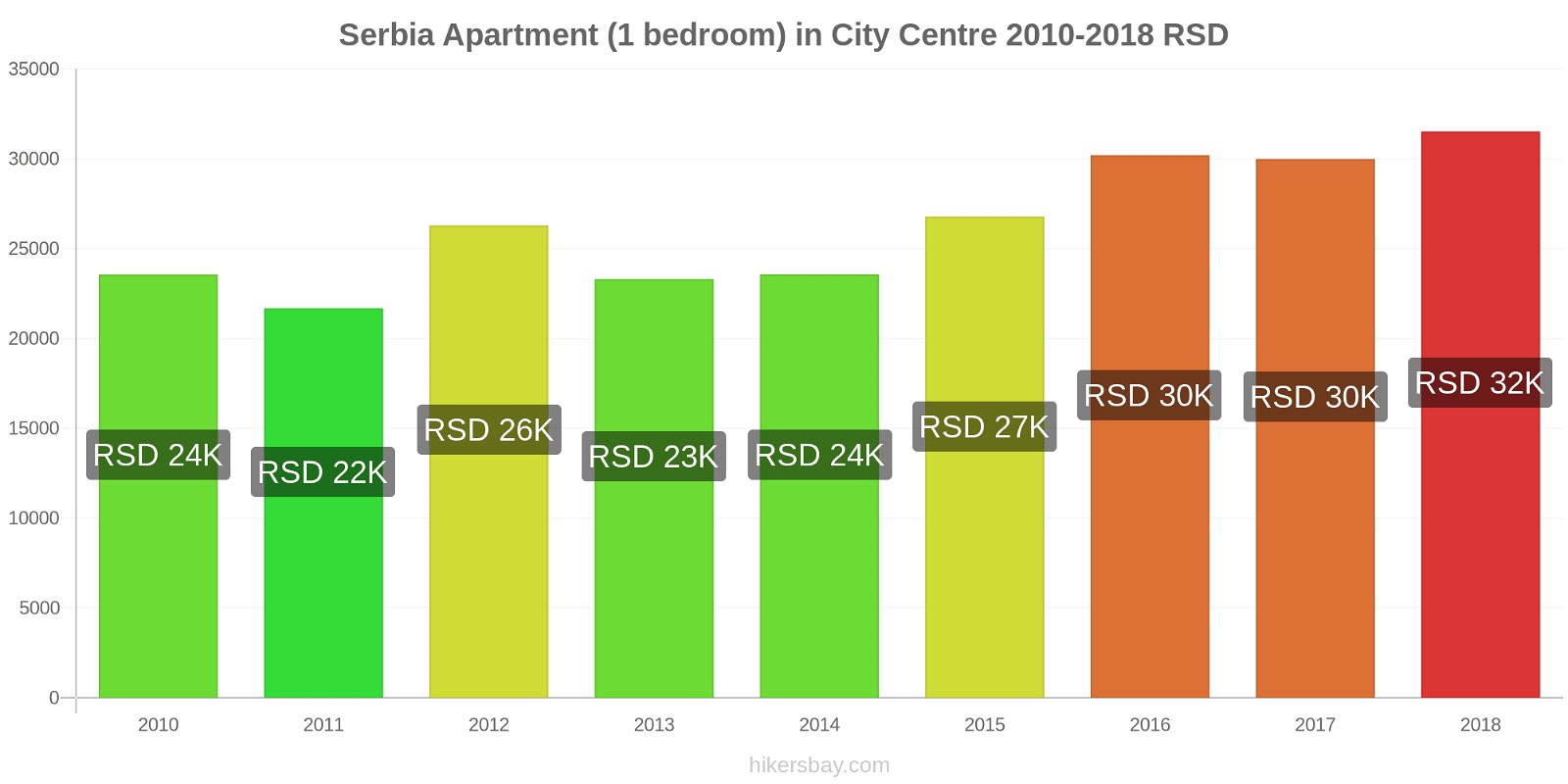 Serbia price changes Apartment (1 bedroom) in City Centre hikersbay.com