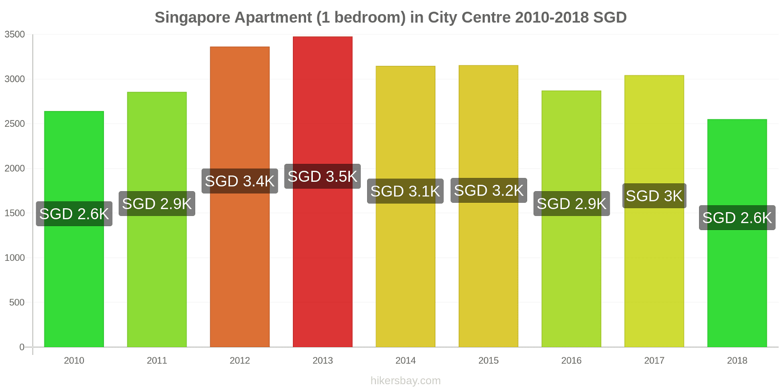 Singapore price changes Apartment (1 bedroom) in City Centre hikersbay.com