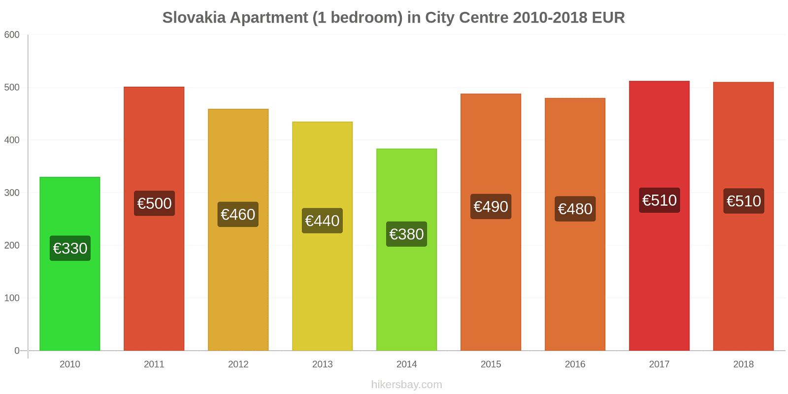 Slovakia price changes Apartment (1 bedroom) in City Centre hikersbay.com