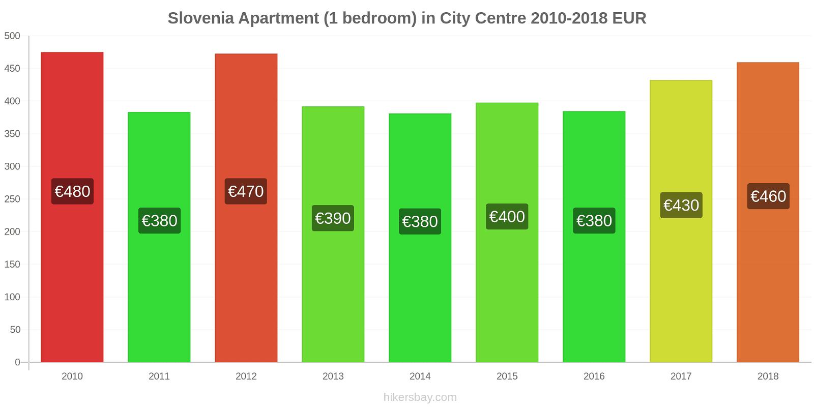 Slovenia price changes Apartment (1 bedroom) in City Centre hikersbay.com