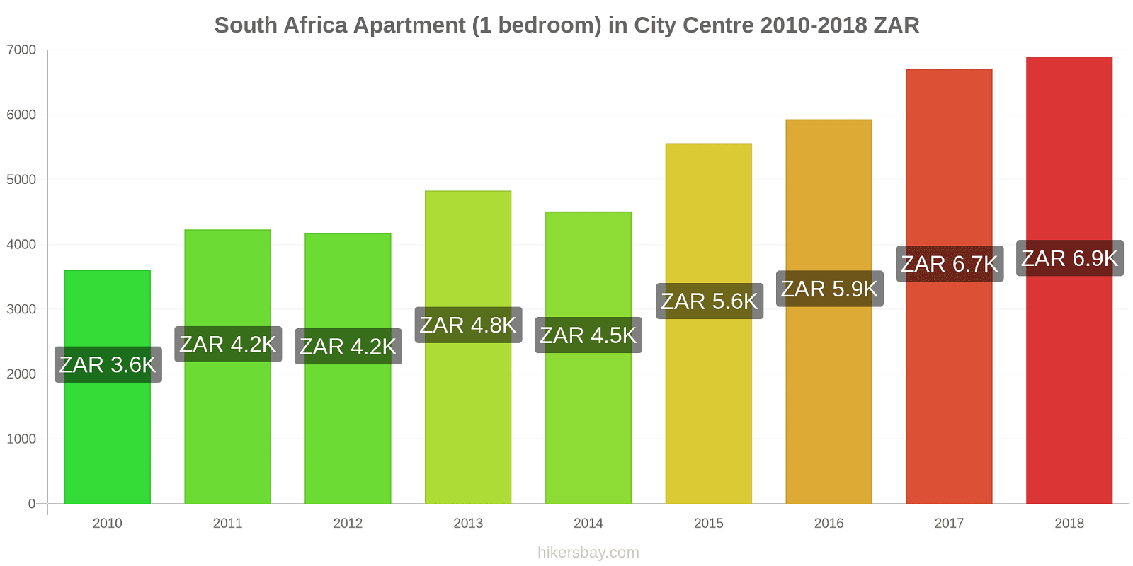 South Africa price changes Apartment (1 bedroom) in City Centre hikersbay.com