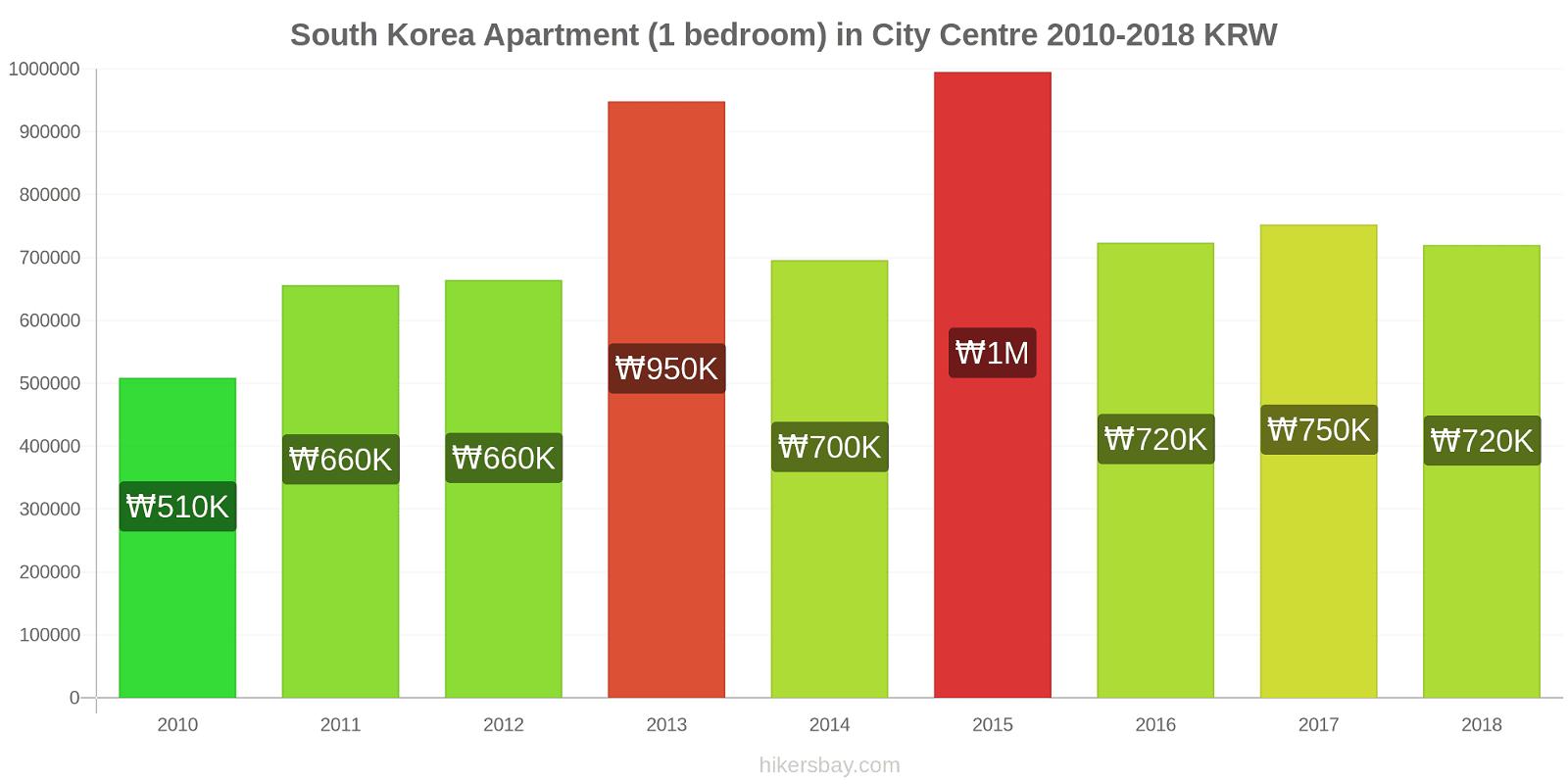 South Korea price changes Apartment (1 bedroom) in City Centre hikersbay.com