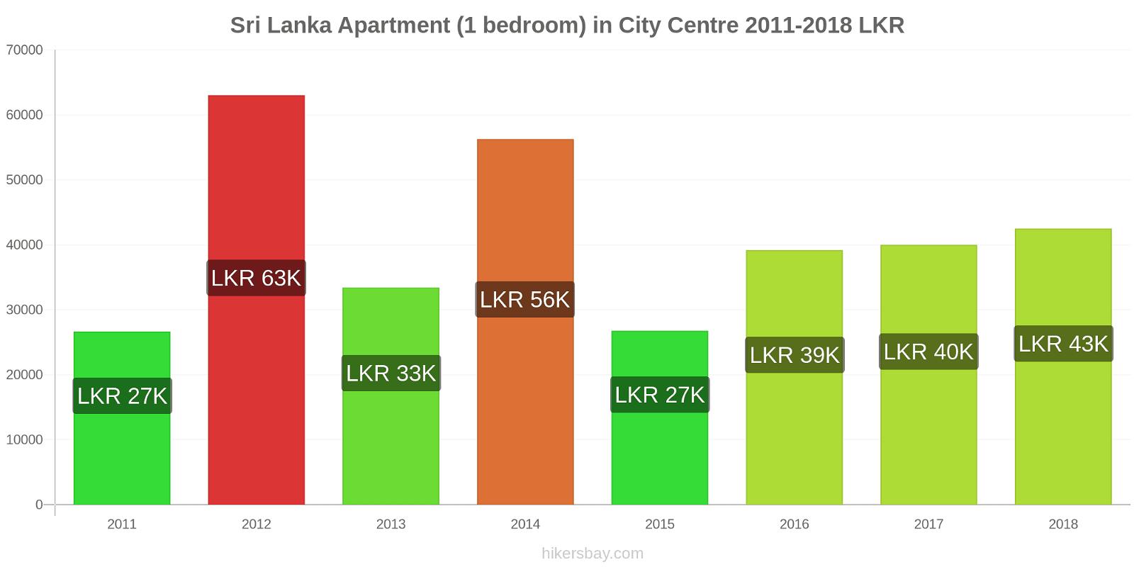 Sri Lanka price changes Apartment (1 bedroom) in City Centre hikersbay.com