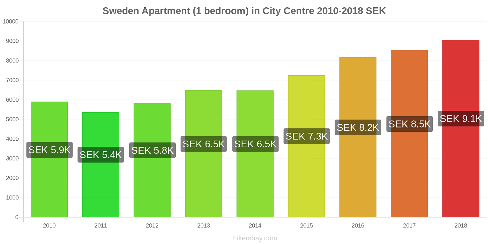Sweden price changes Apartment (1 bedroom) in City Centre hikersbay.com