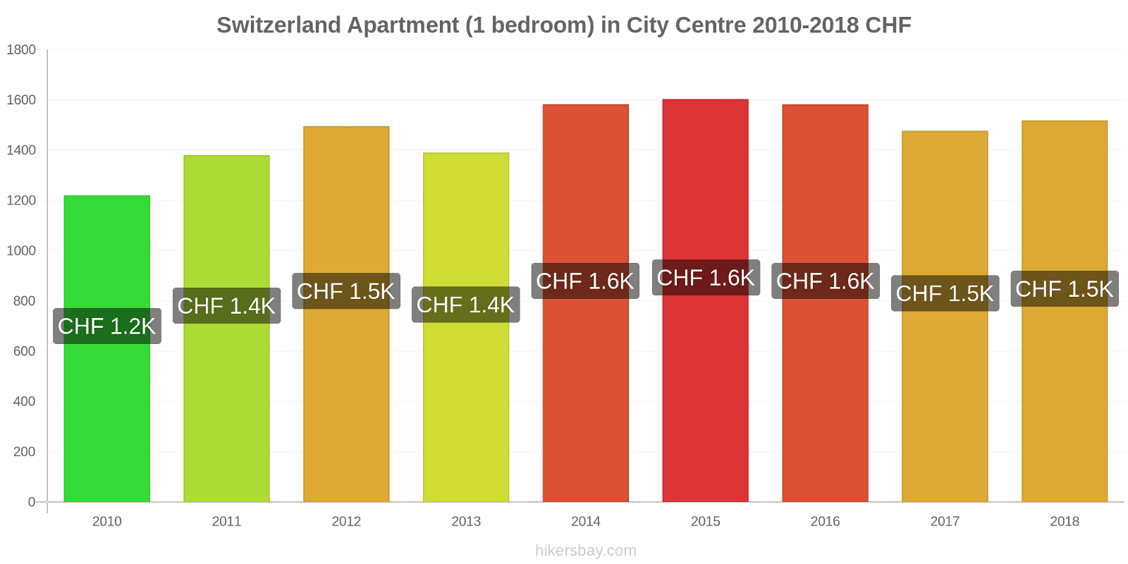 Switzerland price changes Apartment (1 bedroom) in City Centre hikersbay.com