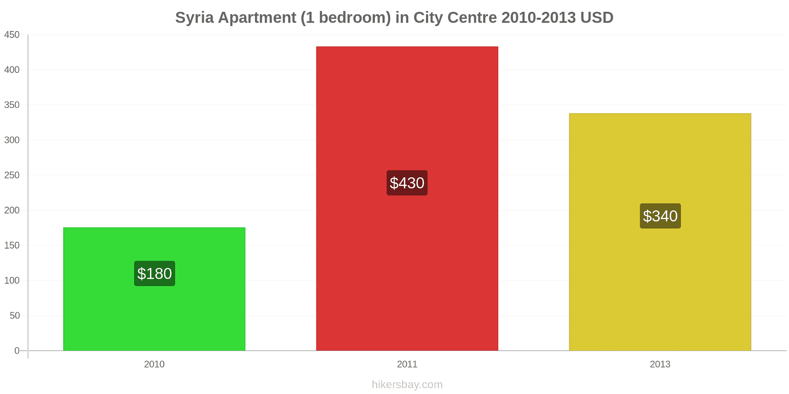 Syria price changes Apartment (1 bedroom) in City Centre hikersbay.com