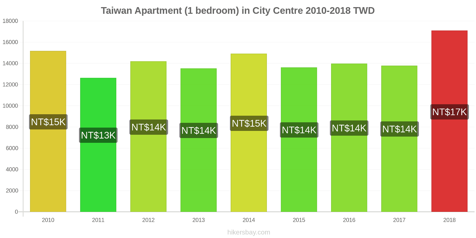 Taiwan price changes Apartment (1 bedroom) in City Centre hikersbay.com