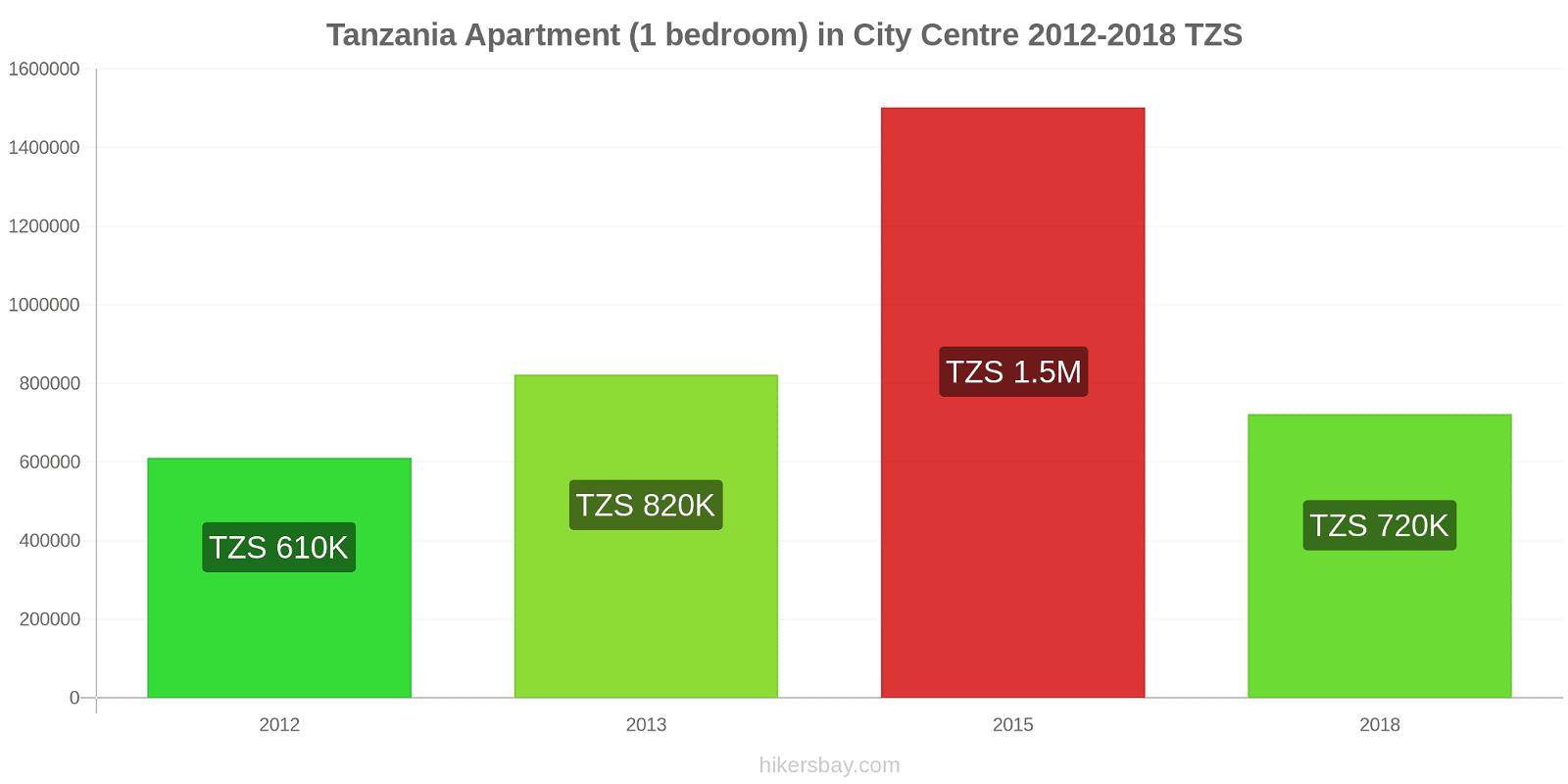 Tanzania price changes Apartment (1 bedroom) in City Centre hikersbay.com