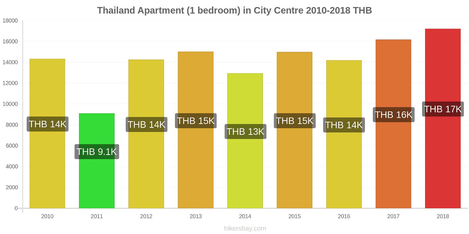 Thailand price changes Apartment (1 bedroom) in City Centre hikersbay.com
