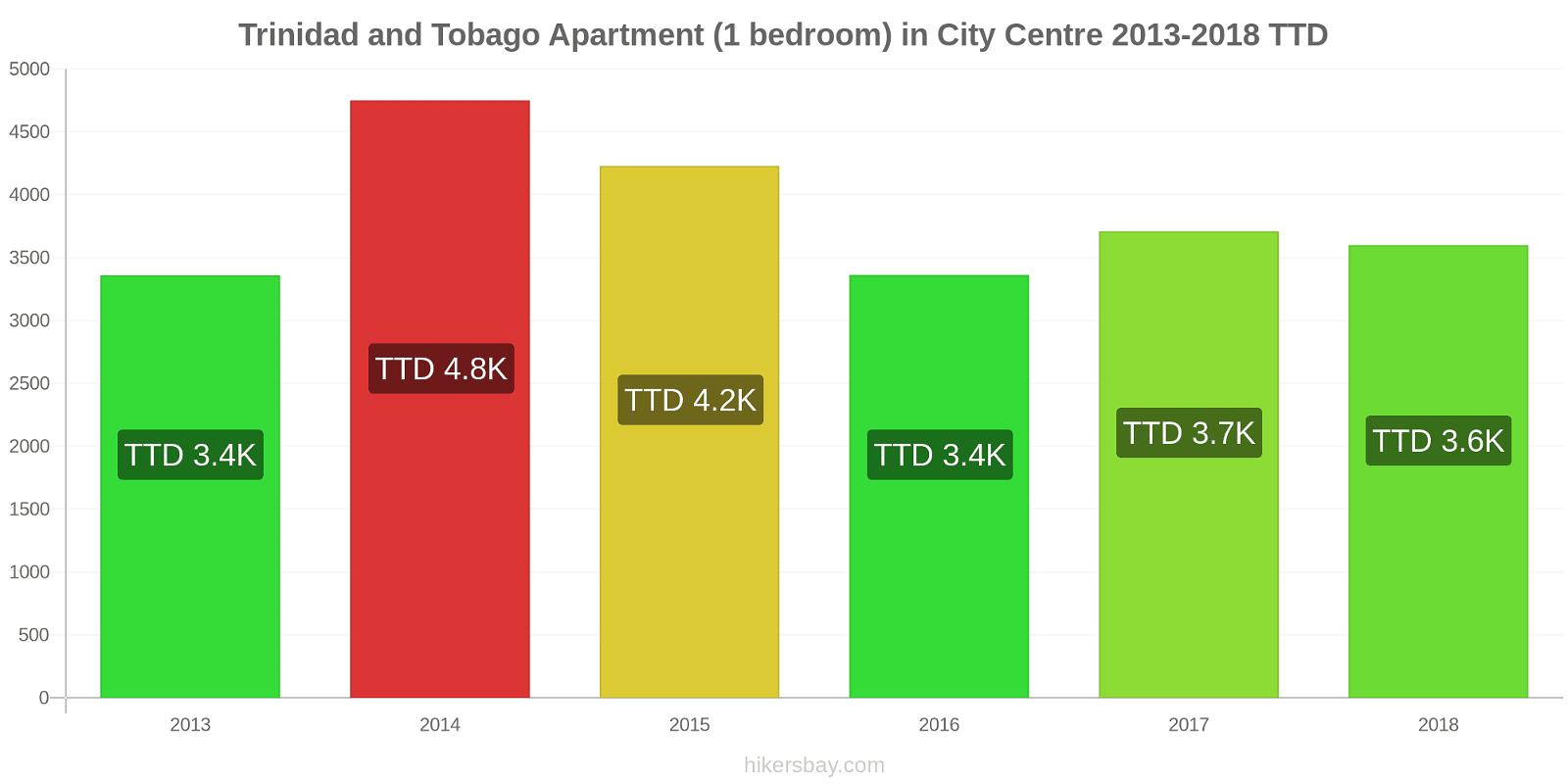 Trinidad and Tobago price changes Apartment (1 bedroom) in City Centre hikersbay.com