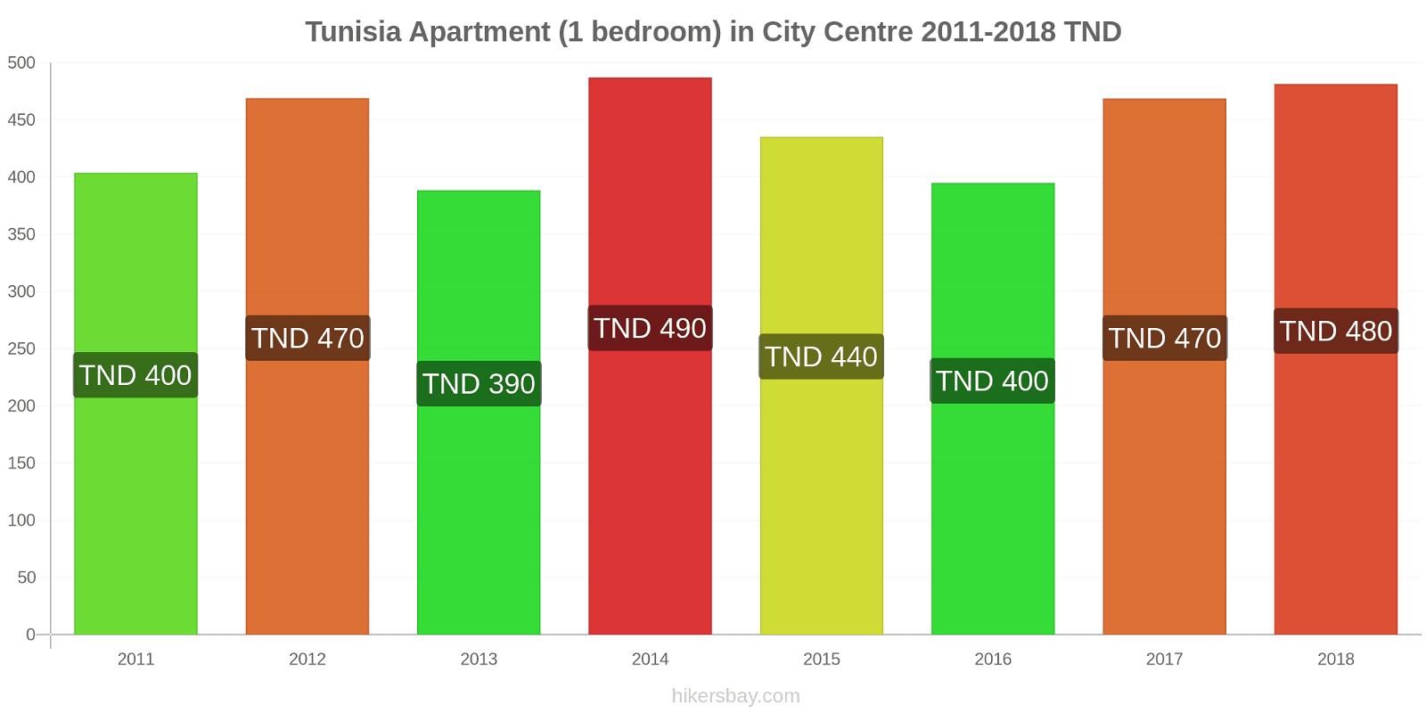 Tunisia price changes Apartment (1 bedroom) in City Centre hikersbay.com