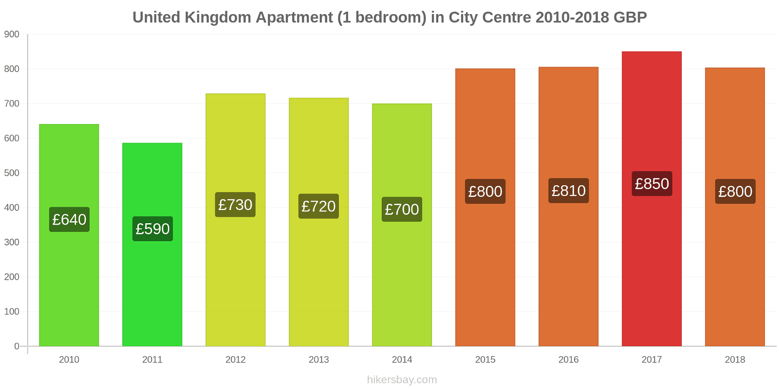 United Kingdom price changes Apartment (1 bedroom) in City Centre hikersbay.com