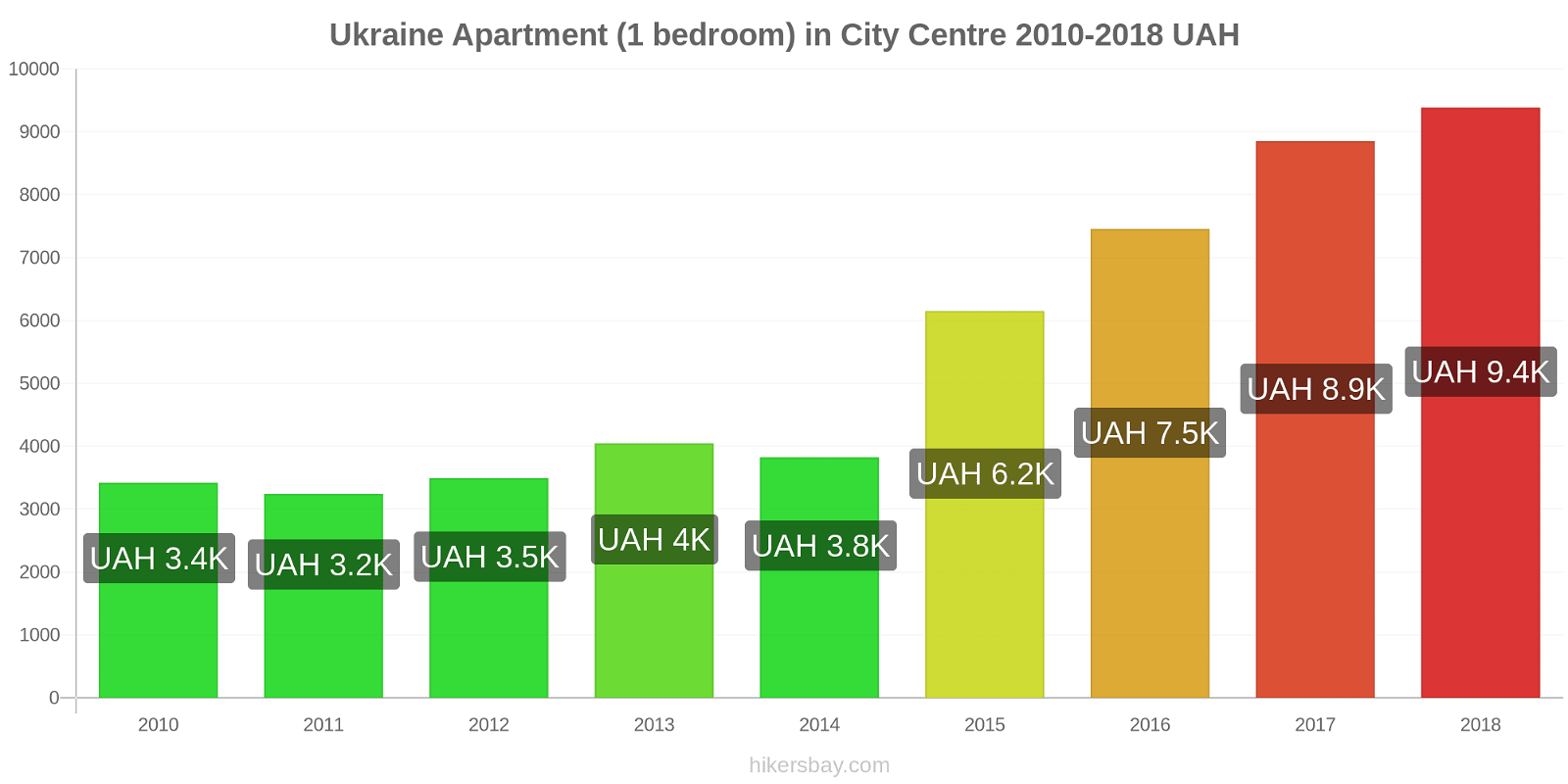Ukraine price changes Apartment (1 bedroom) in City Centre hikersbay.com