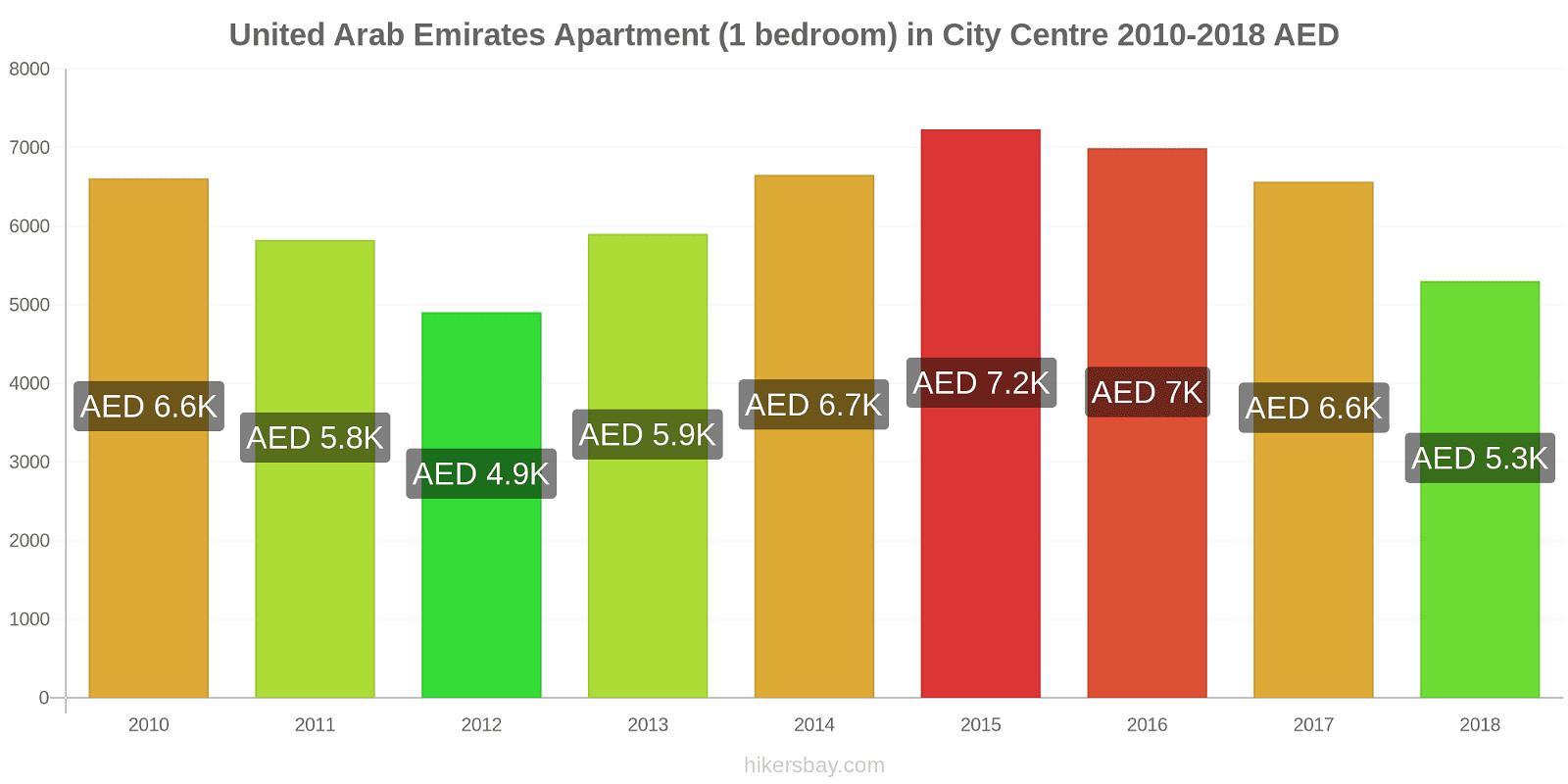 United Arab Emirates price changes Apartment (1 bedroom) in City Centre hikersbay.com