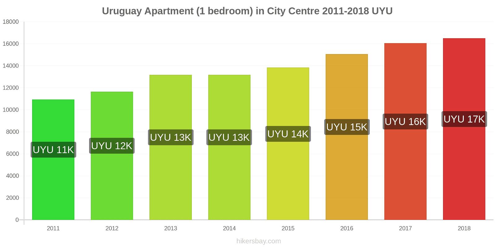 Uruguay price changes Apartment (1 bedroom) in City Centre hikersbay.com