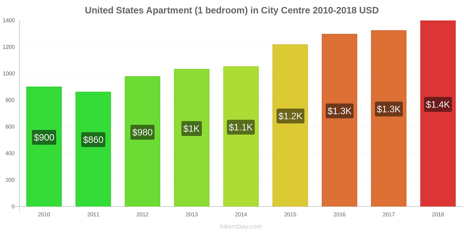 United States price changes Apartment (1 bedroom) in City Centre hikersbay.com